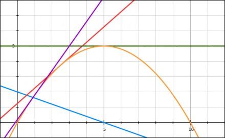 polynom_graph_20130301_005134