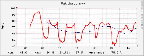 fuktnyy-week